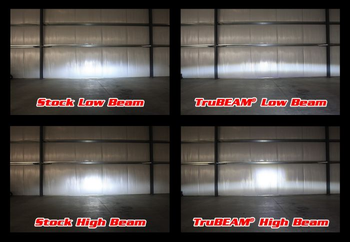 With Reflector Headlamps, the light reflects off a reflector and out in multiple directions, making it much harder to control. Because the light is distributed at different angles, intense hot spots and weak spots are visible in the beam pattern. A lot of light is produced but isn't directed appropriately.