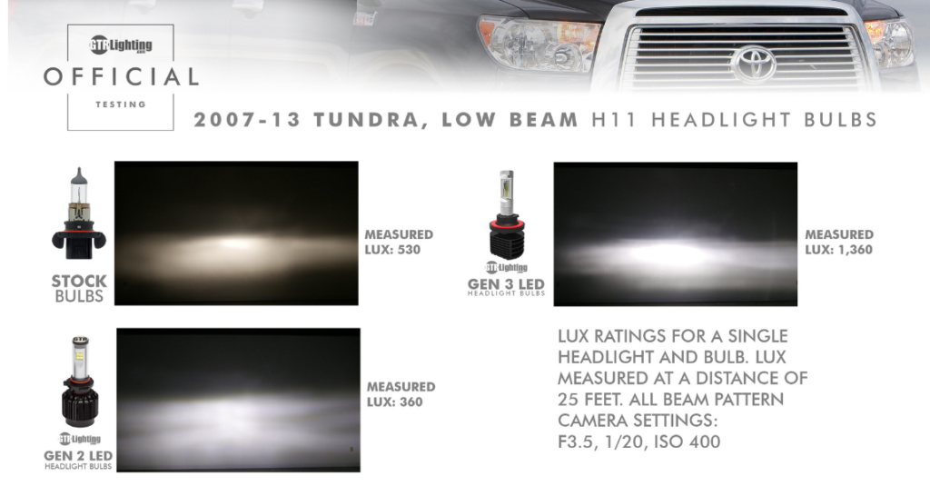GTR Lighting (February 20, 2017) demonstrates this idea with automotive headlamps.